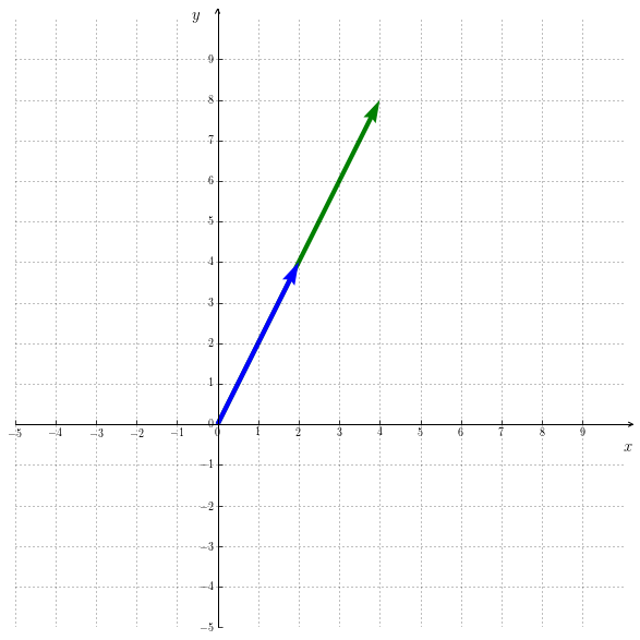 linearly dependent vectors